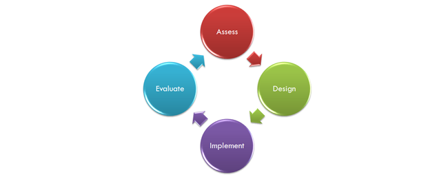 Process Consulting Model